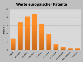 Tailorpatent quantitative monetäre Patentbewertung